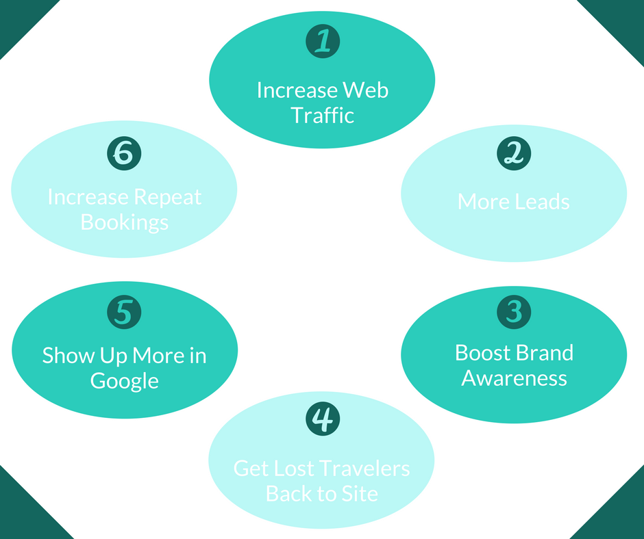 Graphic Showing the Six Benefits of Digital Marketing
