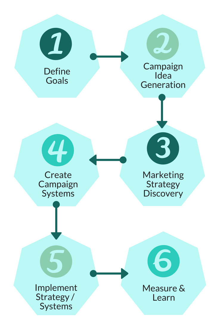 Flow Chart Showing the Six Stages of Vacation Rental Marketers' Campaign Process